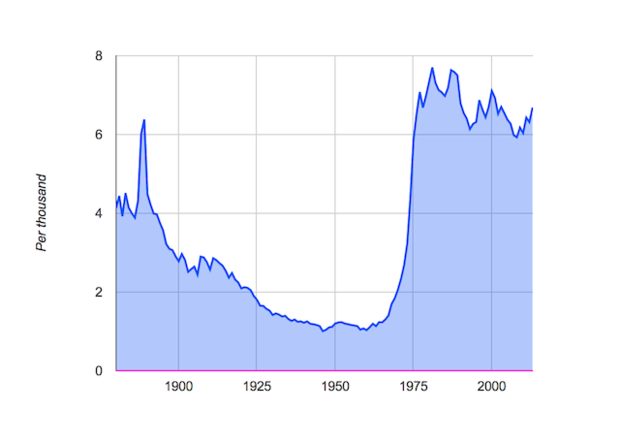 screen shot 2014 12 09 at 1.56.51 pm How Does Pop Culture Affect The Popularity of Baby Names?