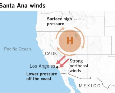 What are the Santa Ana winds